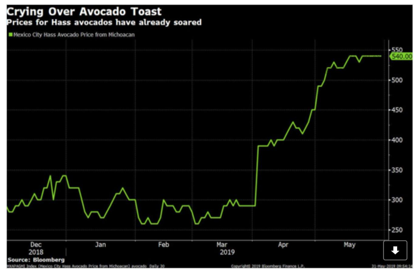 How avocado toast became collateral…