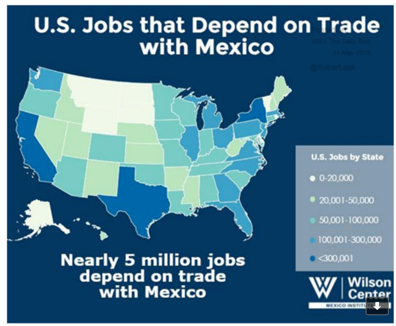5 m US jobs are…