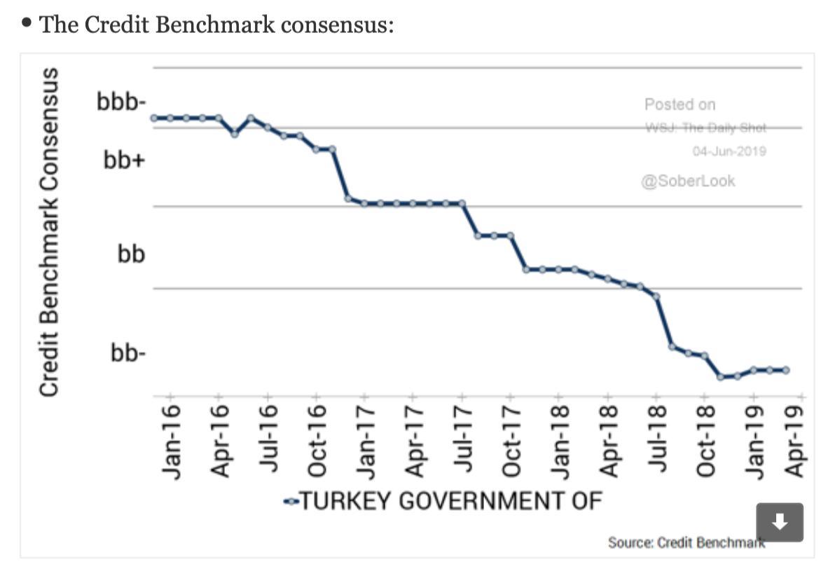 Turkish sovereign debt sliding deep…