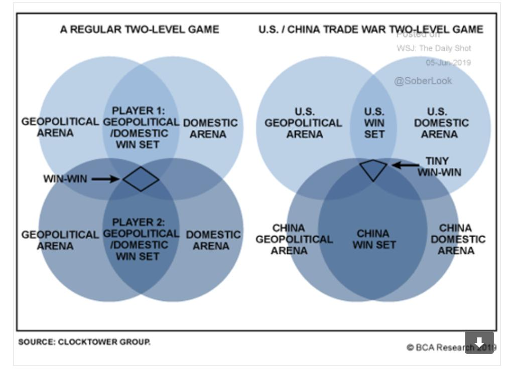 Why a Sino-American trade deal…