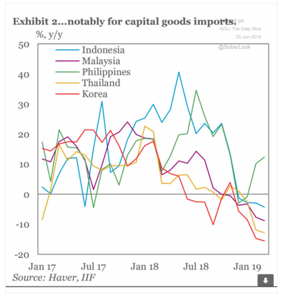 Falling EM imports of capital…