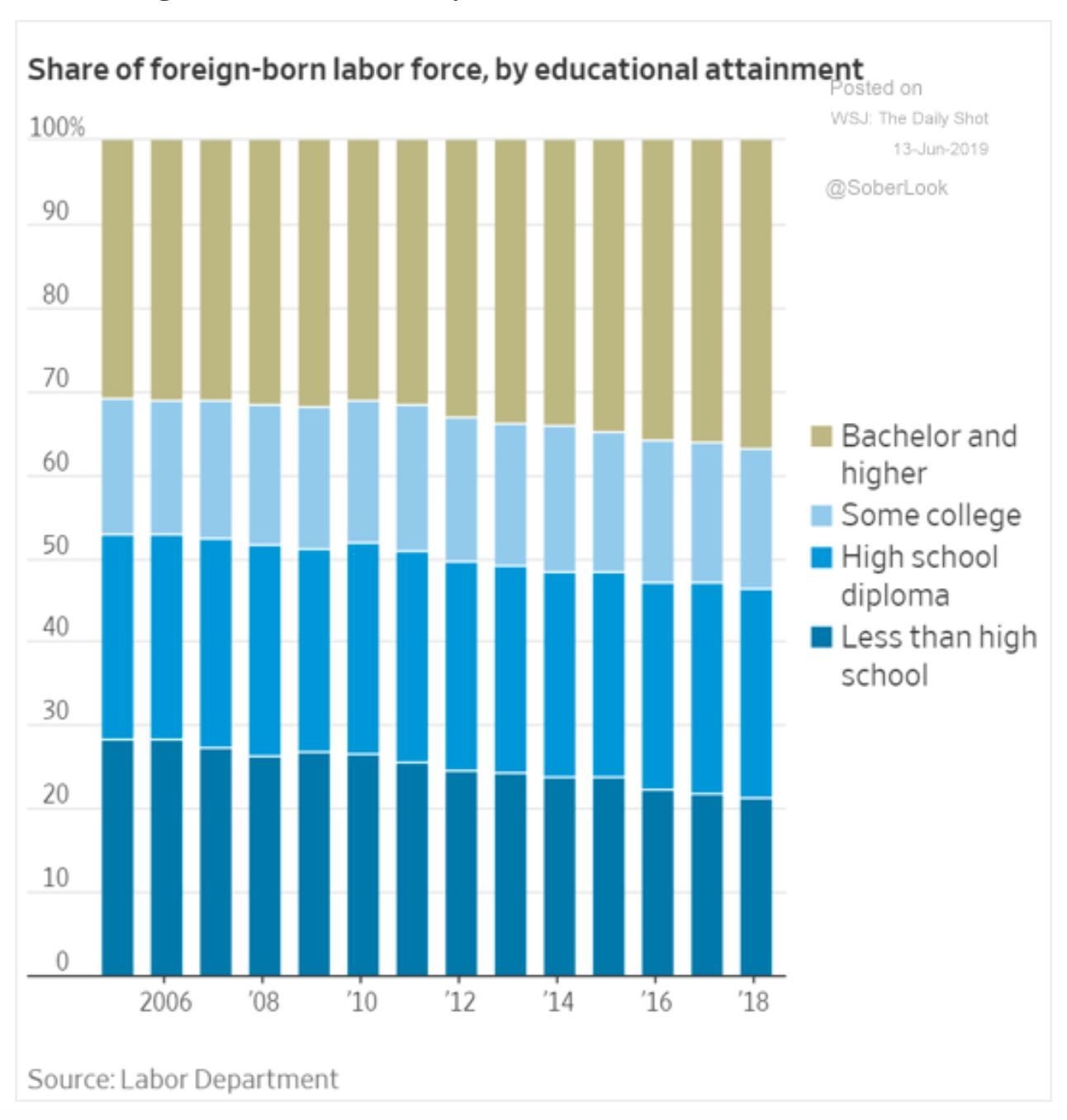More than half of foreign-born…