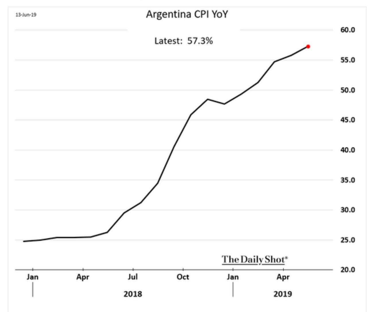 Since beginning of 2019, Argentine…