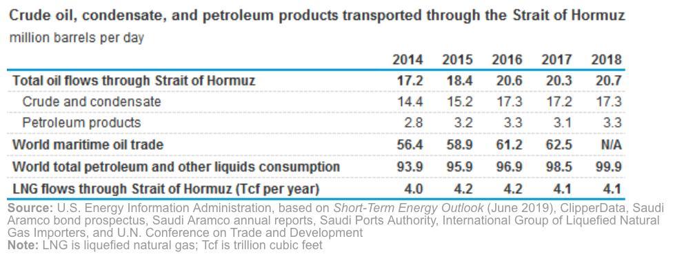 1/3 of world maritime oil…