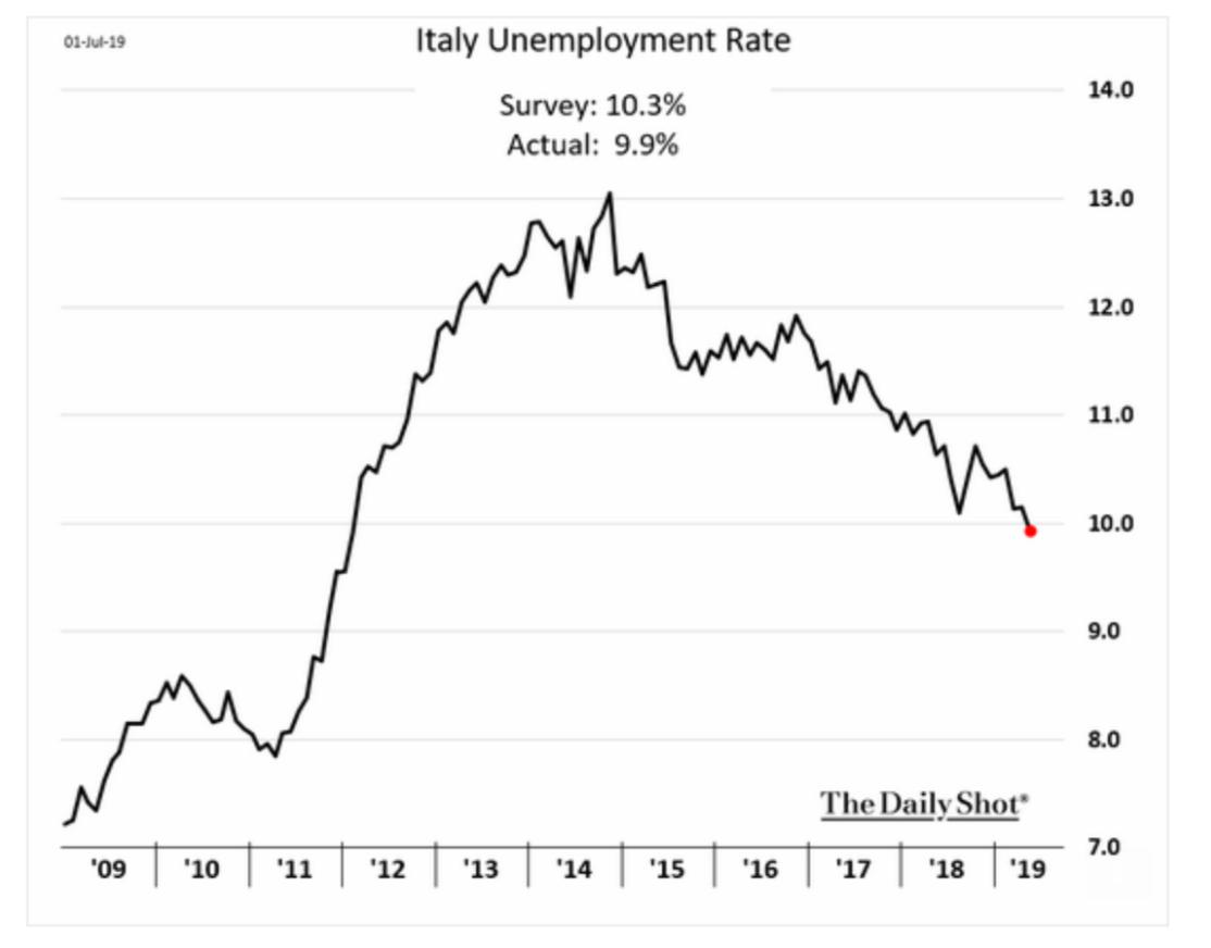 Italy's unemployment rate has fallen…