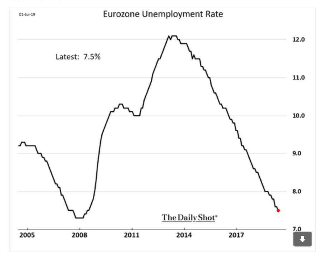 Eurozone unemployment now down to…