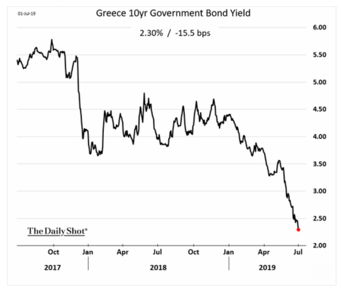 The yield on the greek…