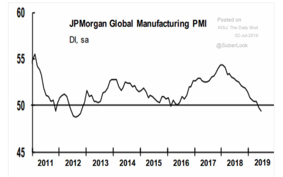 The world's manufacturing index is…