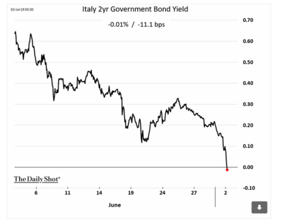Even ITALY's 2 year bond…