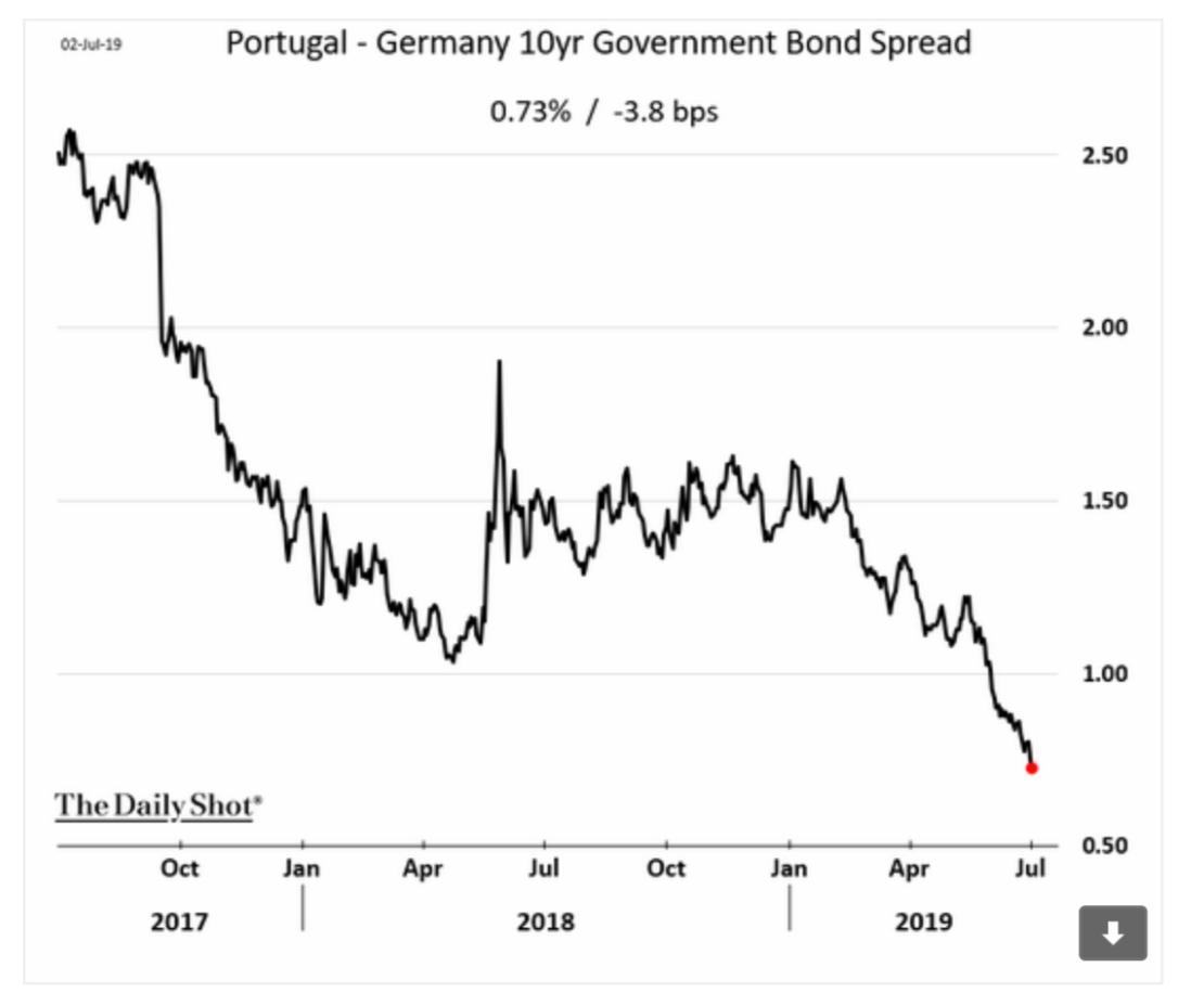 The spread of Portuguese bonds…