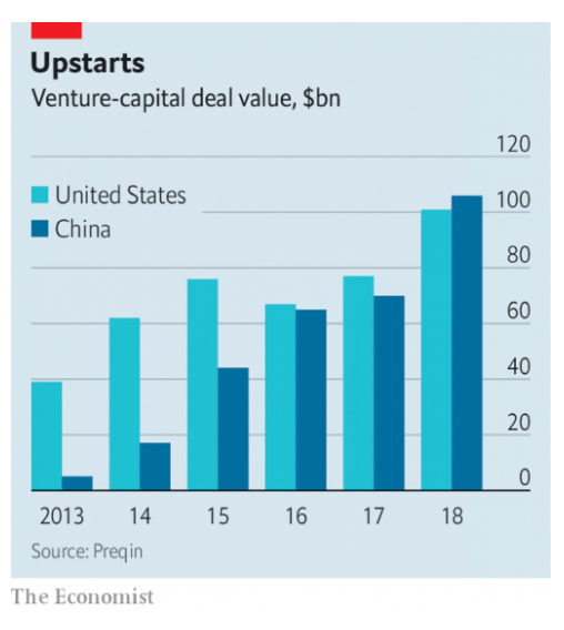 Venture-capital funding for Chinese tech…