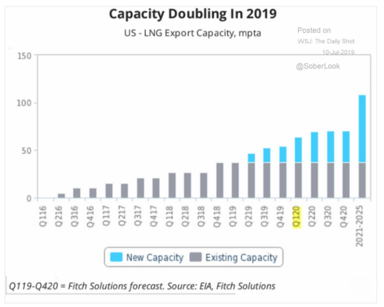 US LNG export capacity is…