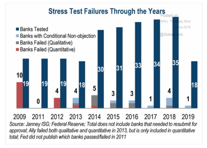 Ten years of stress testing…
