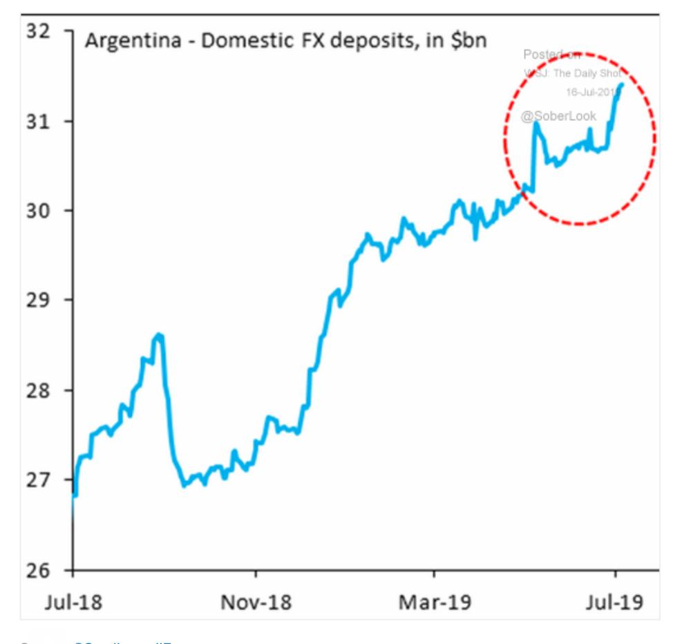 Argentina's dollarization continues amidst worries…