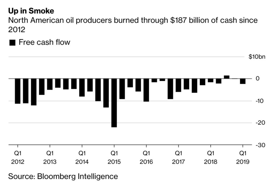 North American oil producers burned…