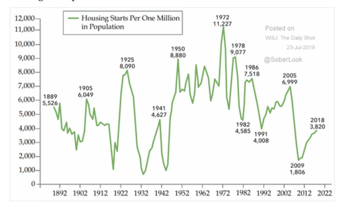 Home construction/housing starts are at…