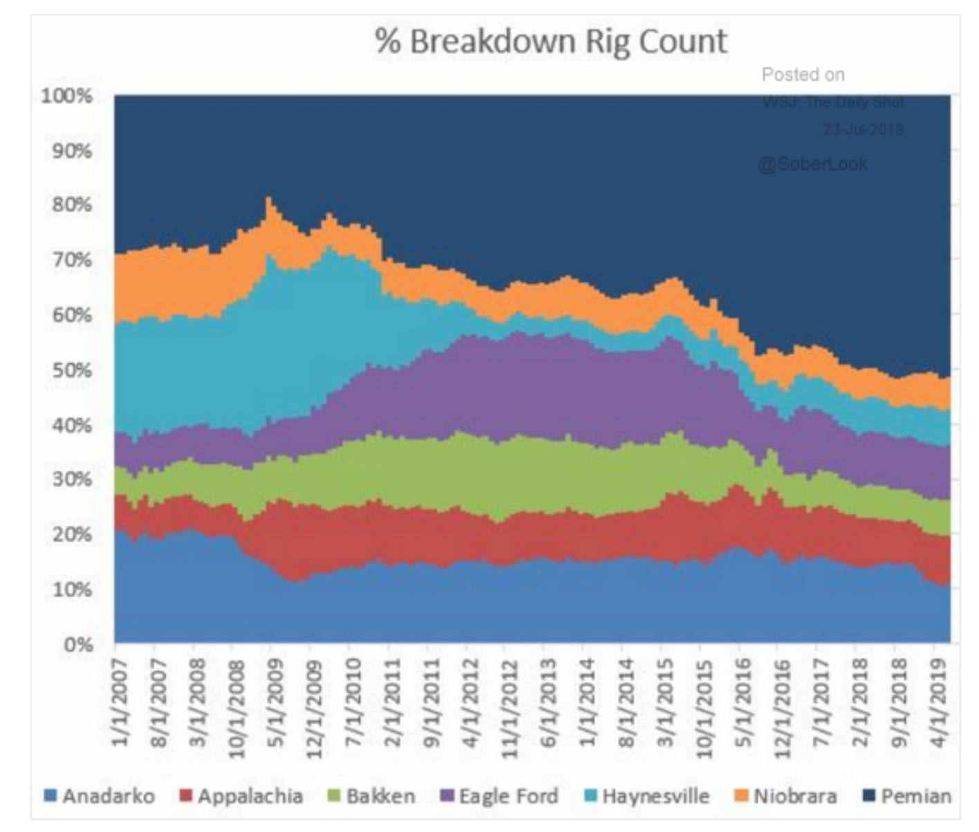 Half the rigs in the…