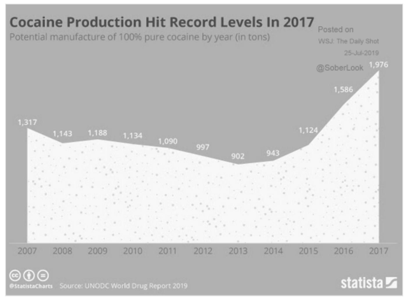 Global cocaine production has more…