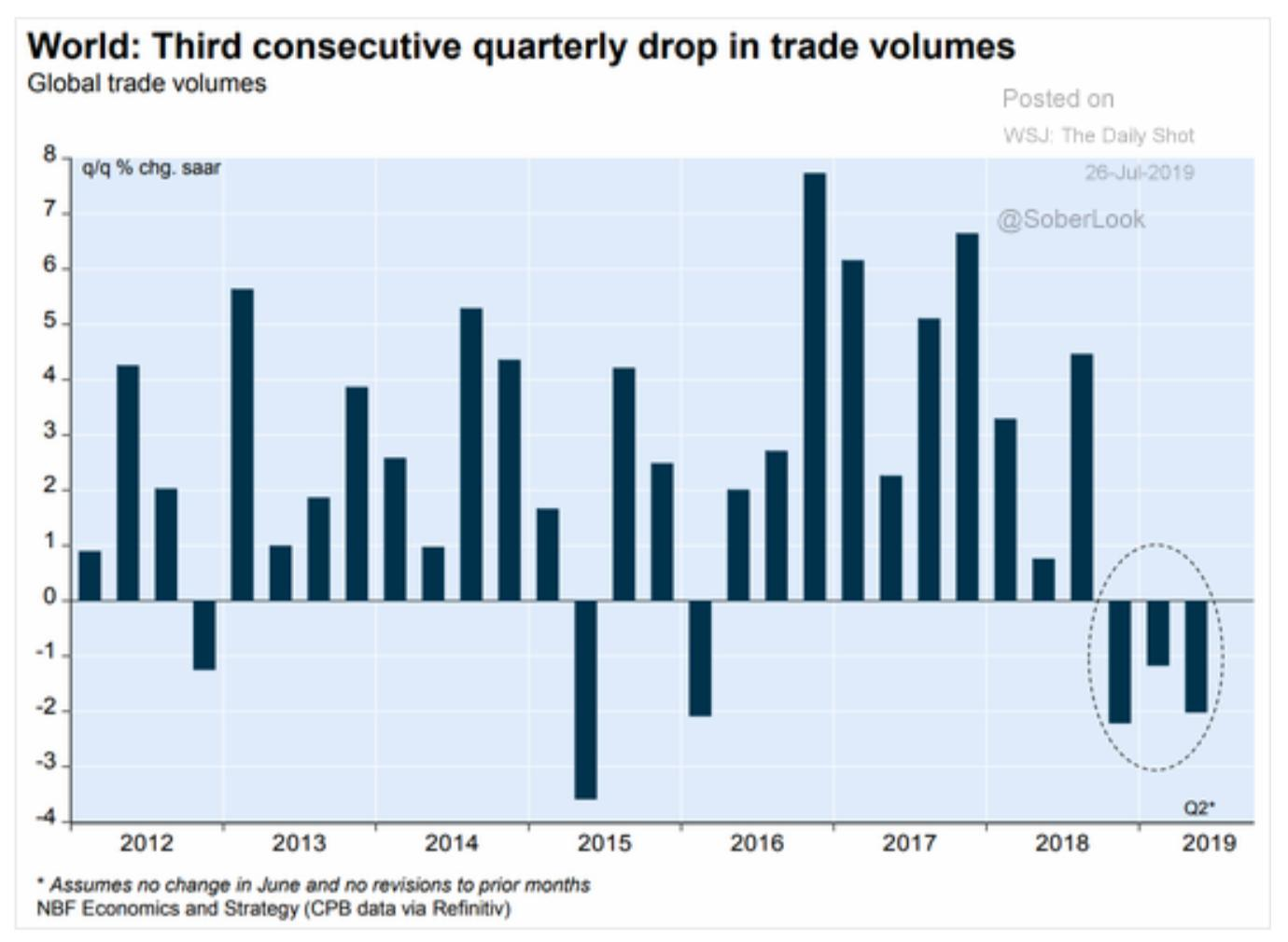 Global trade volumes have declined…