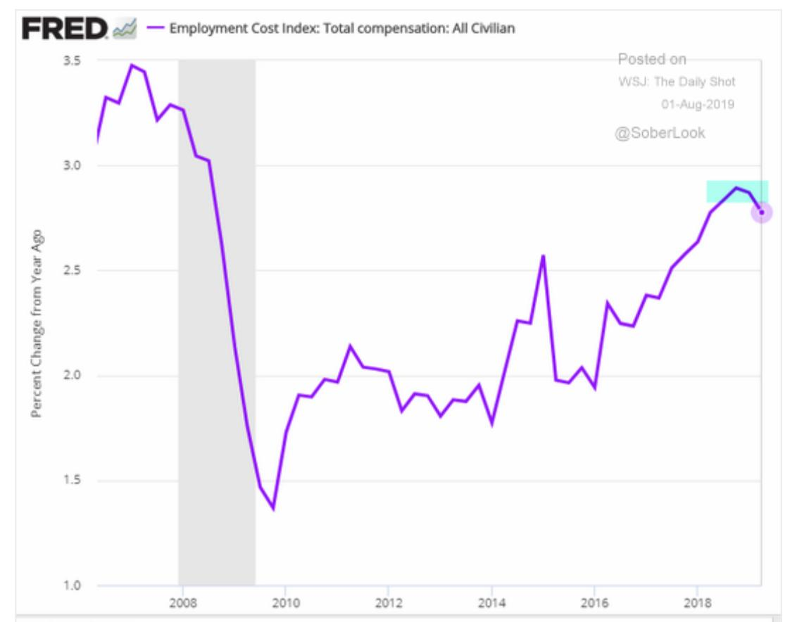 "Growth in ""employment costs"" in…"