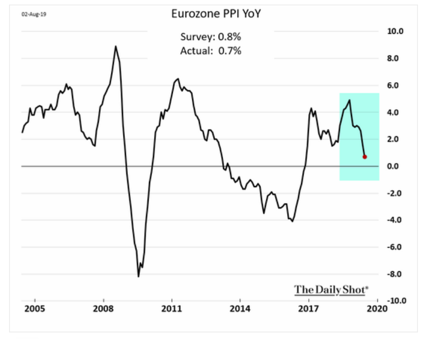 Eurozone producer price inflation is…
