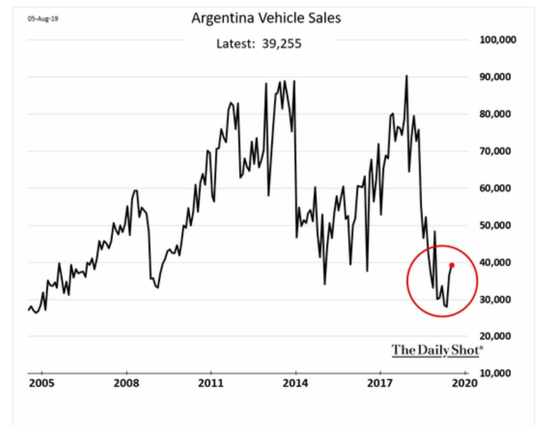 Is Argentina beginning to pull…