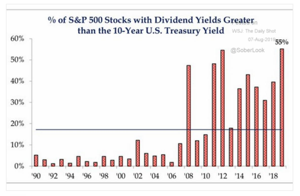 More than half the S&P500…