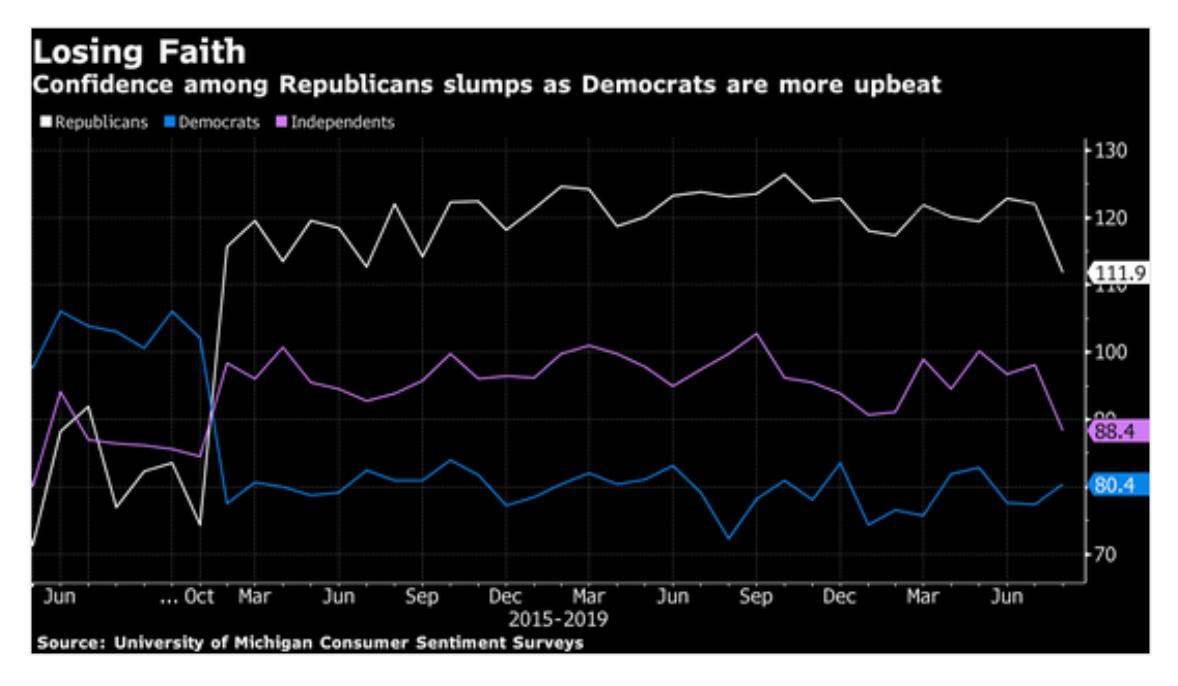 Economic confidence is now taking…