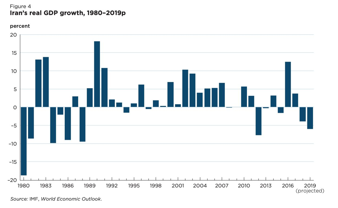 Iran's GDP growth since the…