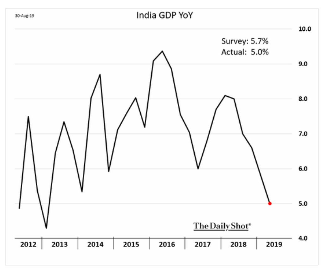 India's growth rate has slipped…