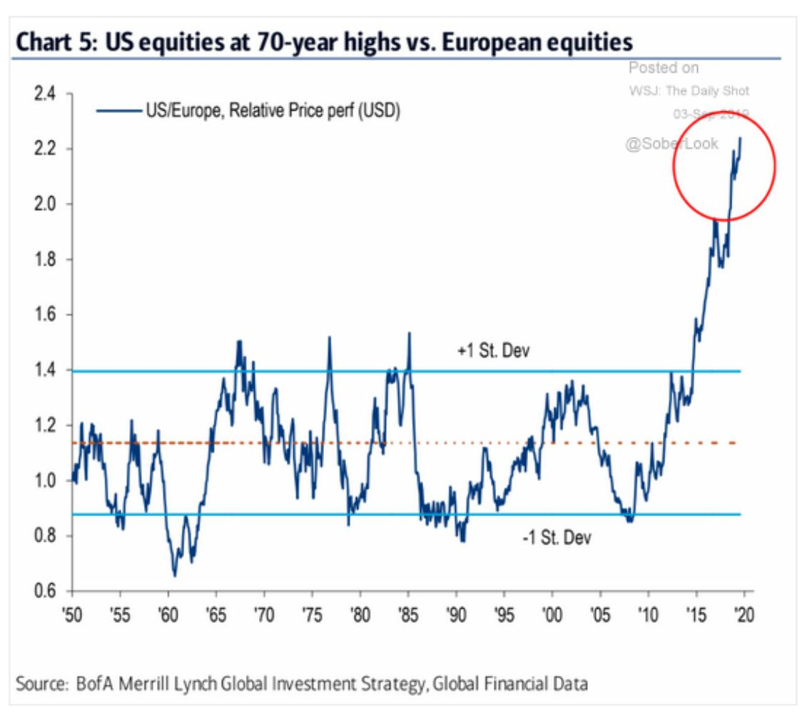 The outperformance of US equities…