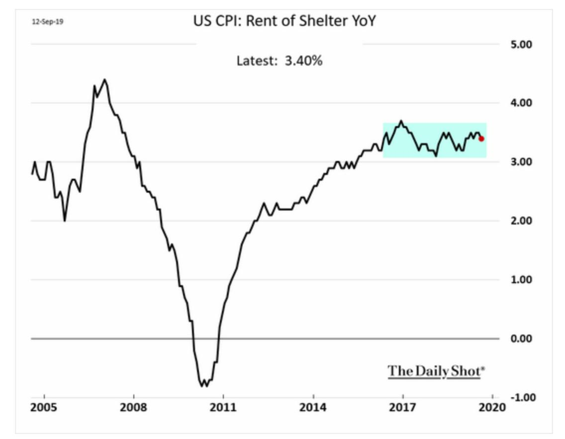 Inflation in rents is stable,…