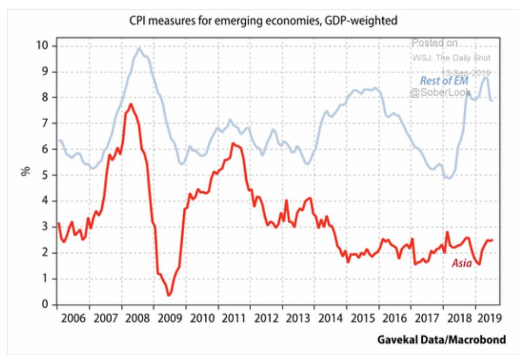 Inflation in Asian EM has…
