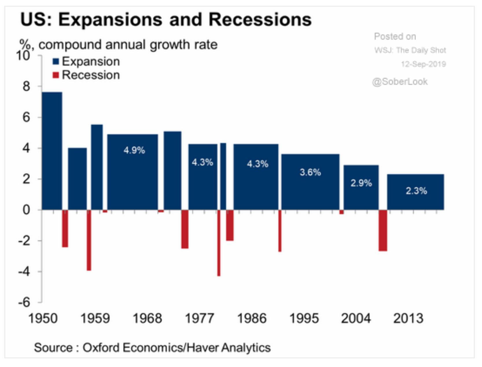 Neat graph of US economic…