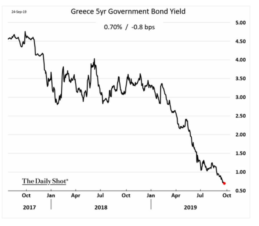 Yields on Greek 5-year debt…