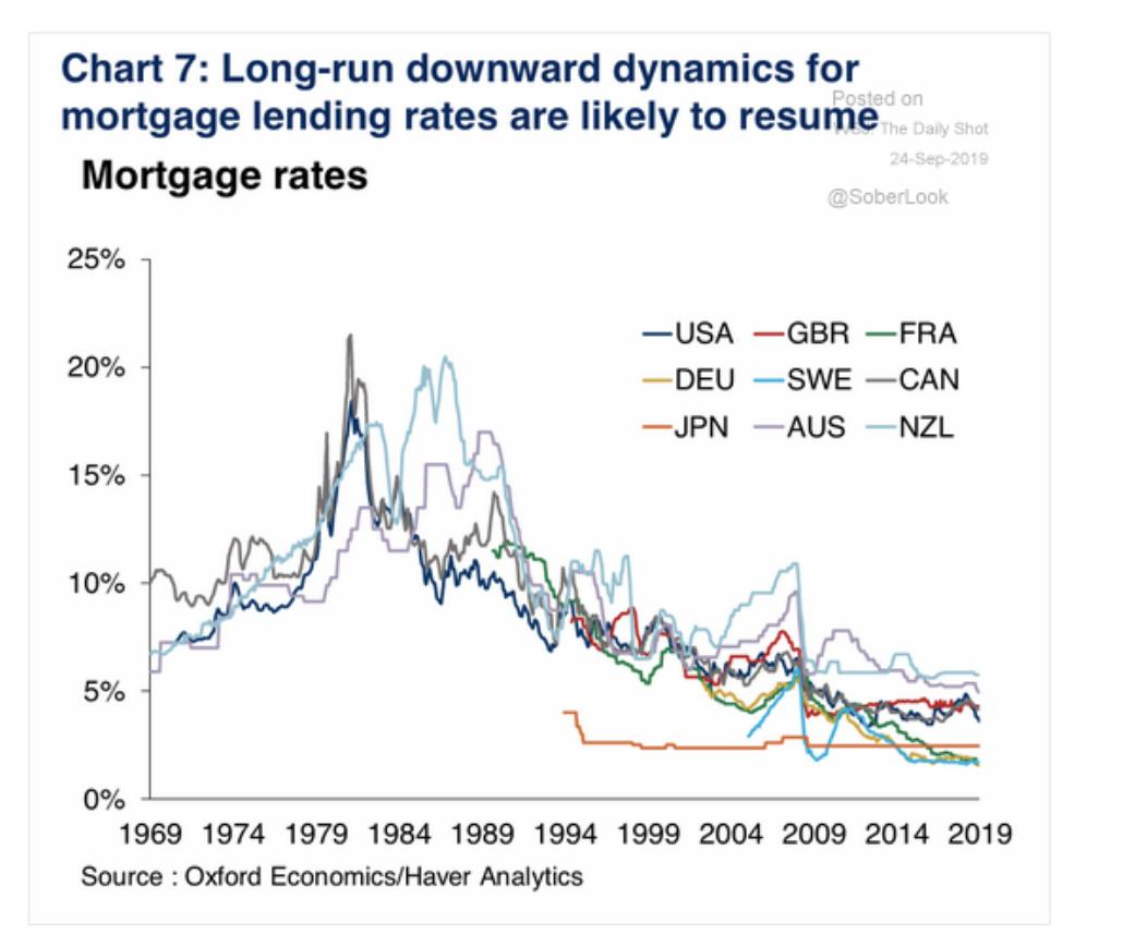 Mortgage interest rates have move…