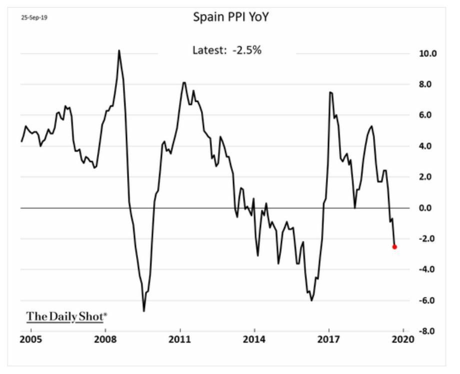 No wonder the ECB is…