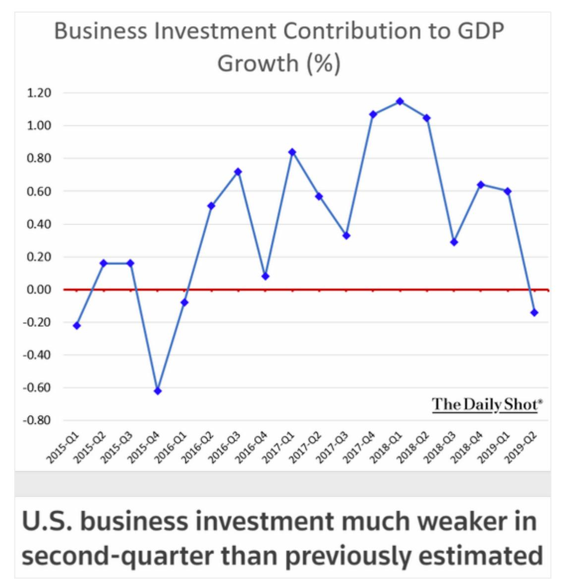 US business investment made a…
