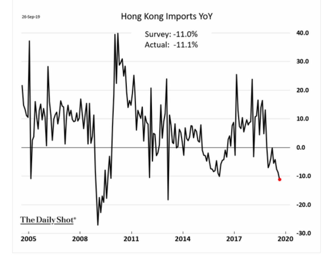 Imports to the Hong Kong…