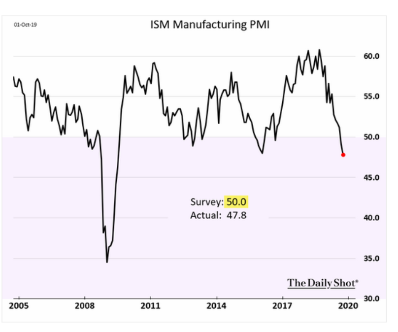 US factory activity is now…