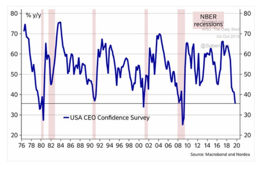 Since 2018 confidence amongst America's…