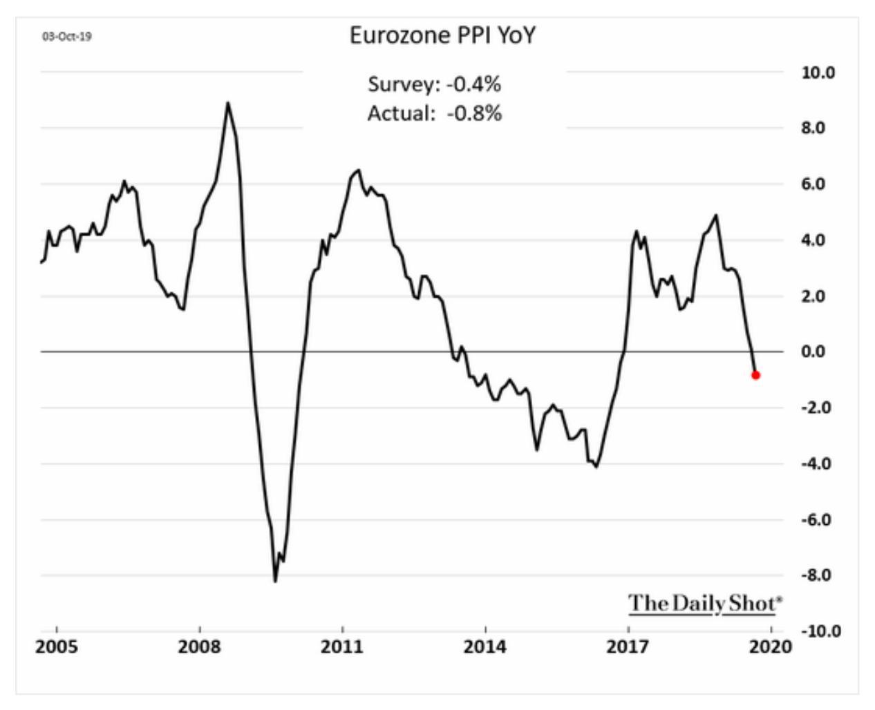 Eurozone's PPI has slid into…