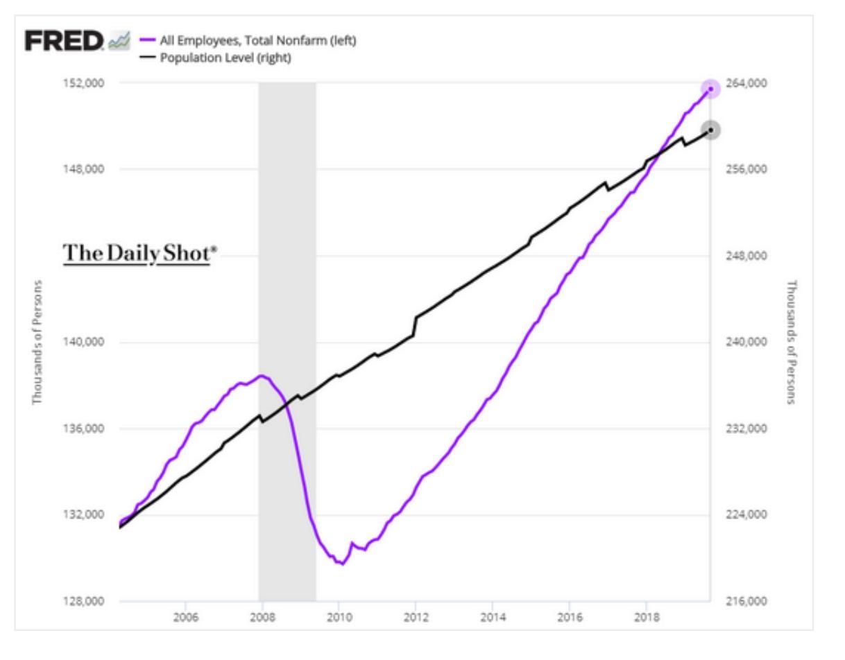 Since 2018 job creation has…