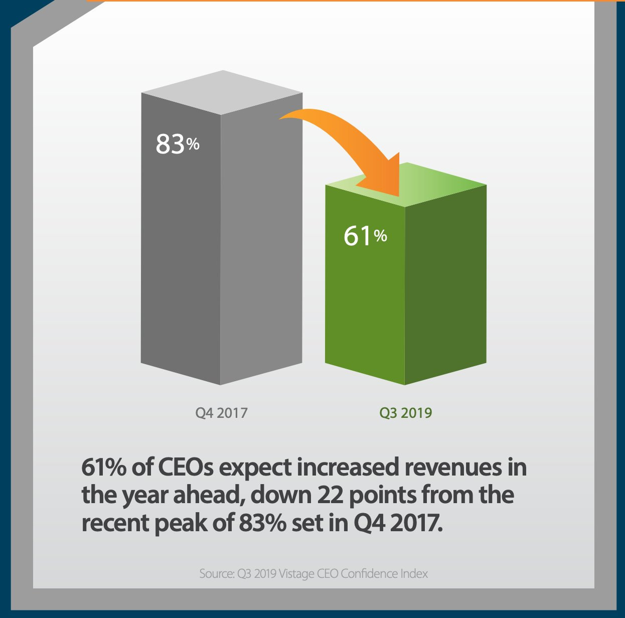 Share of US CEOs expecting…