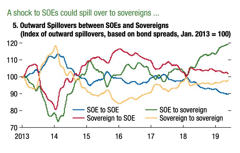 SOE to sovereign doom loops…