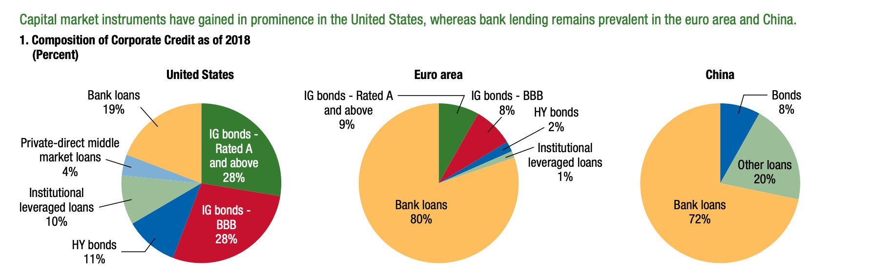 Bank loans acct for only…