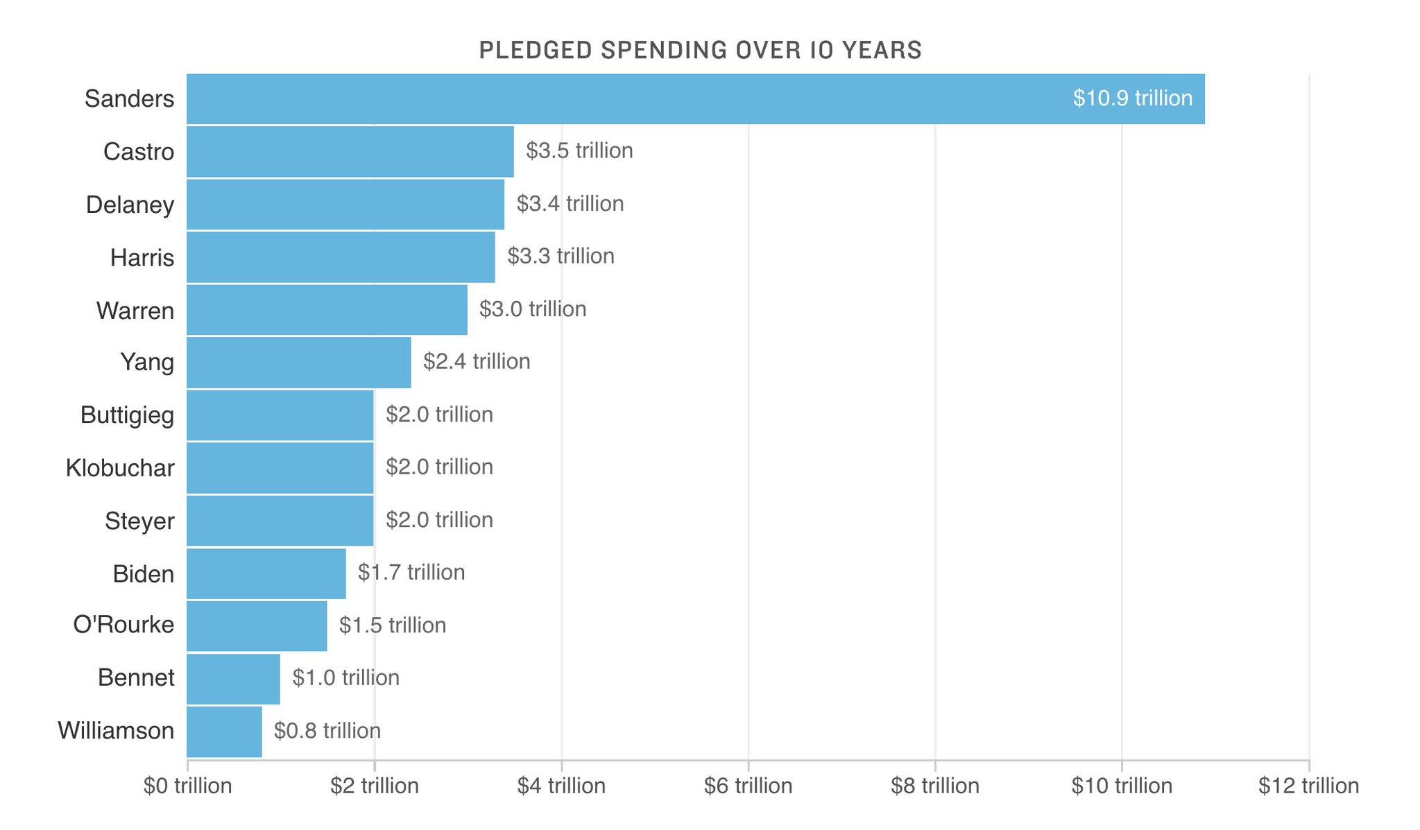 Pledged Green New Deal Spending…
