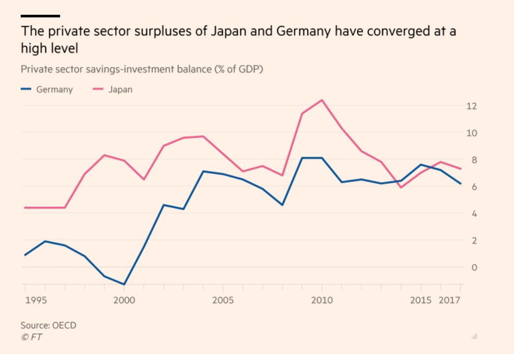 Germany's current account surplus and…