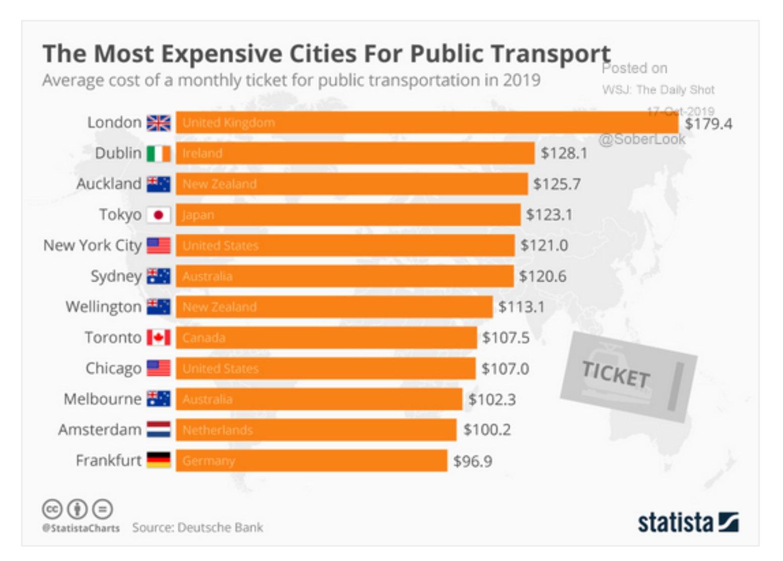 Public transport in London is…