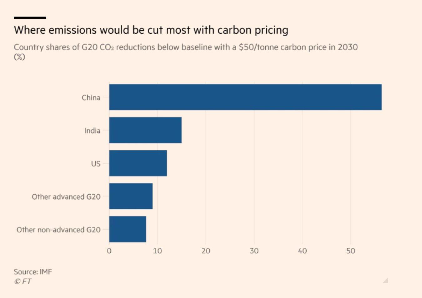 A $50 per ton CO2…